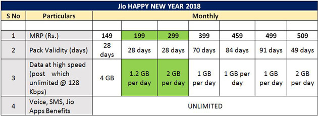 reliance jio happy new year 2018 offer prepaid plans